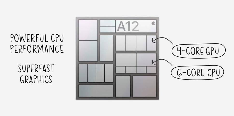 iPad(第8世代)のA12チップとは