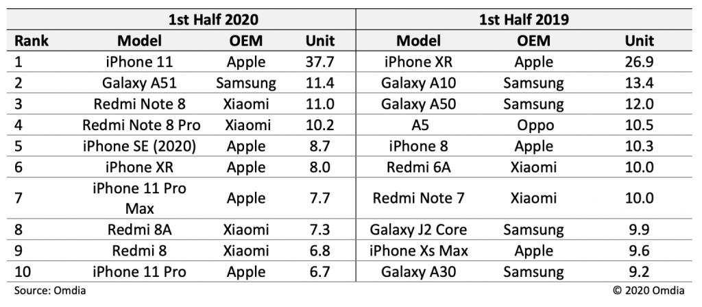 2020年上半期スマートフォン販売台数 ランキング