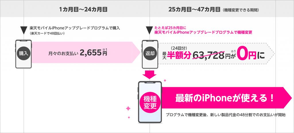 楽天モバイル iPhone アップグレードプログラム 支払 イメージ